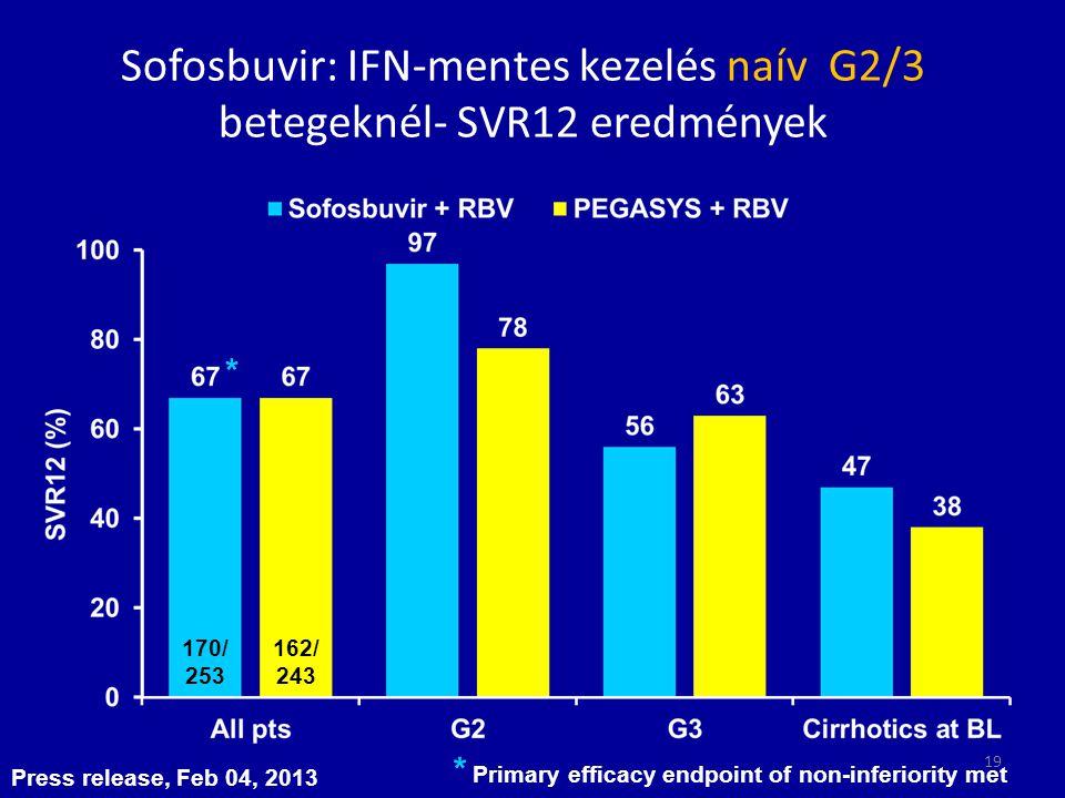 Sofosbuvir: IFN-mentes kezelés naív G2/3 betegeknél- SVR12 eredmények Press release, Feb 04, 2013 170/ 253 162/ 243 * Primary efficacy endpoint of non