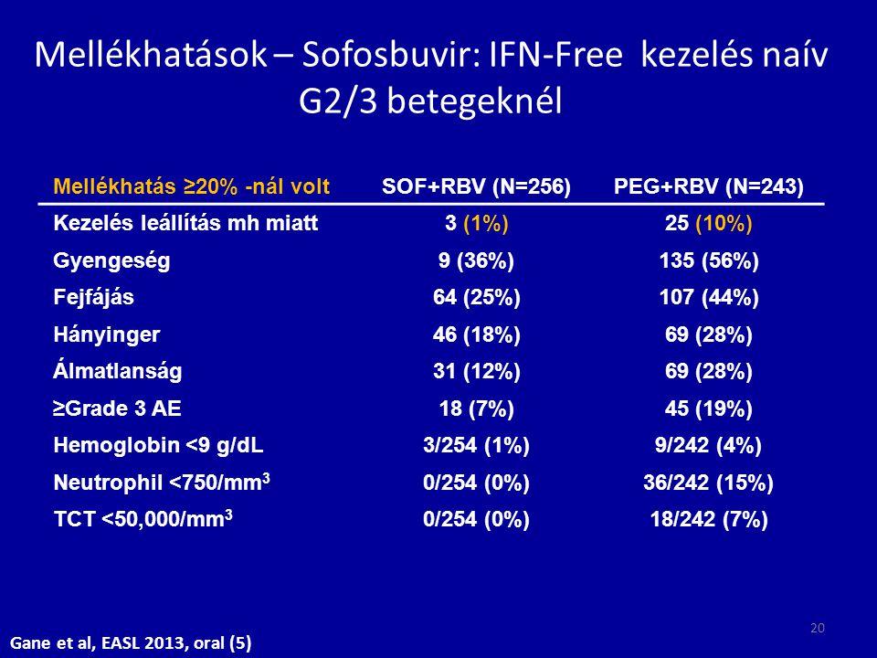 Mellékhatások – Sofosbuvir: IFN-Free kezelés naív G2/3 betegeknél Mellékhatás ≥20% -nál voltSOF+RBV (N=256)PEG+RBV (N=243) Kezelés leállítás mh miatt3