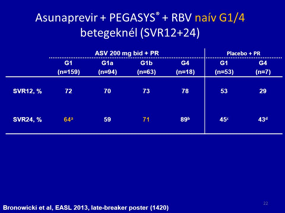 Asunaprevir + PEGASYS ® + RBV naív G1/4 betegeknél (SVR12+24) ASV 200 mg bid + PR Placebo + PR G1 (n=159) G1a (n=94) G1b (n=63) G4 (n=18) G1 (n=53) G4