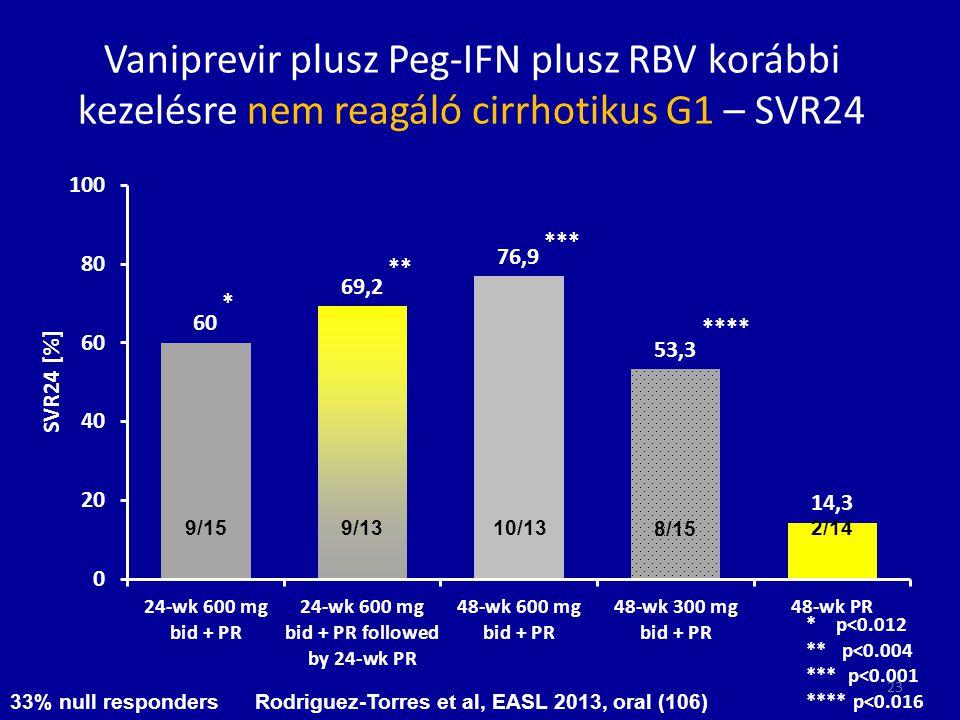 Vaniprevir plusz Peg-IFN plusz RBV korábbi kezelésre nem reagáló cirrhotikus G1 – SVR24 9/15 9/13 10/13 8/15 2/14 33% null responders Rodriguez-Torres