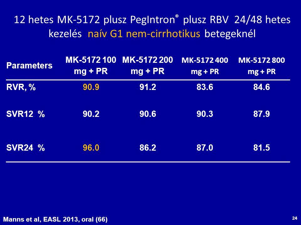 12 hetes MK-5172 plusz PegIntron ® plusz RBV 24/48 hetes kezelés naív G1 nem-cirrhotikus betegeknél Parameters MK-5172 100 mg + PR MK-5172 200 mg + PR