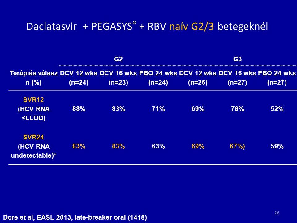 Daclatasvir + PEGASYS ® + RBV naív G2/3 betegeknél G2G3 Terápiás válasz n (%) DCV 12 wks (n=24) DCV 16 wks (n=23) PBO 24 wks (n=24) DCV 12 wks (n=26)
