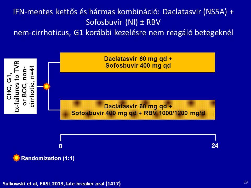 CHC, G1, tx-failures to TVR or BOC, non- cirrhotic, n=41 0 24 Randomization (1:1) Daclatasvir 60 mg qd + Sofosbuvir 400 mg qd Daclatasvir 60 mg qd + S