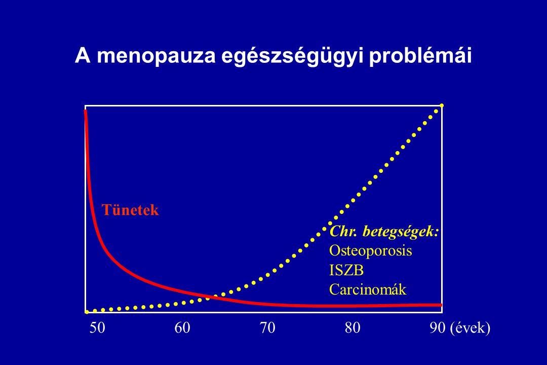 """BetegségKezelés Pajzsmirigy elégtelenség Thyroxine Mellékvese-kéreg -""""-Prednisolone Szigetsejt (hasnyálmirigy) -""""-Insulin Petefészek elégtelenség ? Ez"""