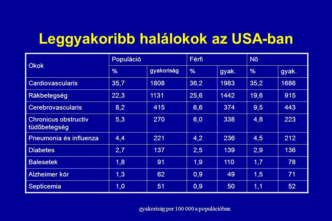 Különböző betegségek miatt kórházban töltött napok száma (nők) 568 353 352 200 131 Lippuner K, et al. Osteoporosis Int. 1997 ; 7: 414-25. Ágyhoz kötöt