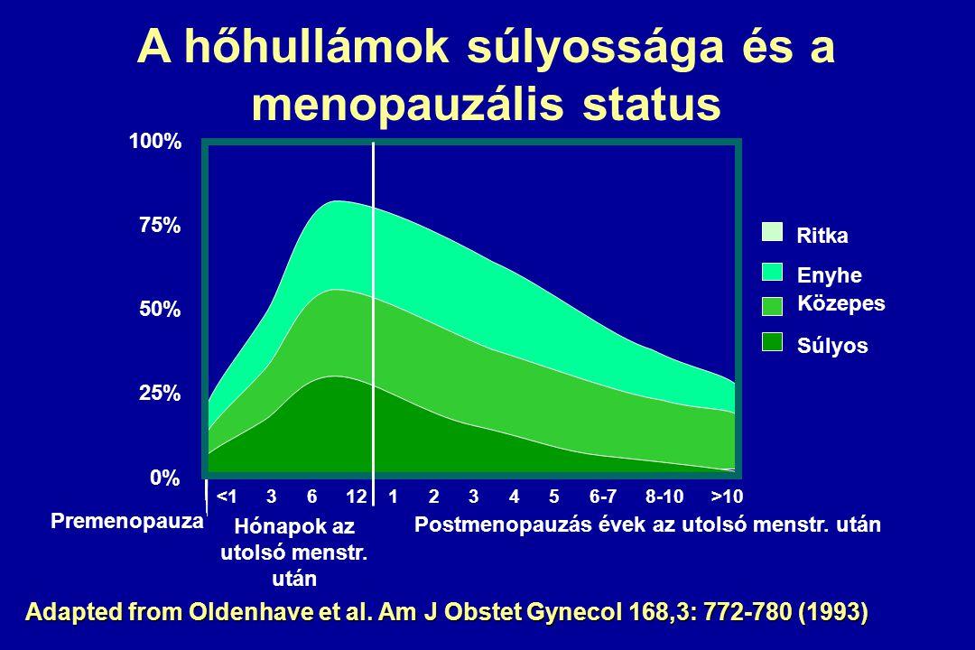 Leggyakoribb halálokok az USA-ban Okok PopulációFérfiNő % gyakoriság %gyak.% Cardiovascularis35,7180836,2198335,21686 Rákbetegség22,3113125,6144219,6