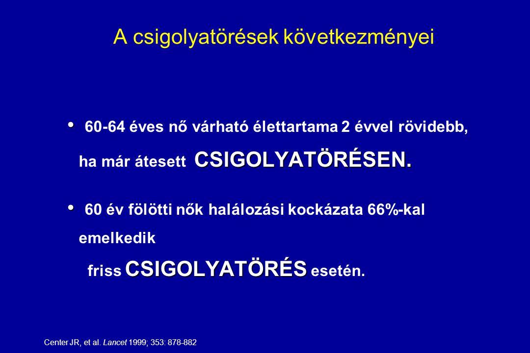 ÉLETTARTAM FÜGGŐ KOCKÁZAT – NŐK, 50 ÉV FELETT Emlőrák12 % Szív/érbetegségek40 % Osteoporosis46 %