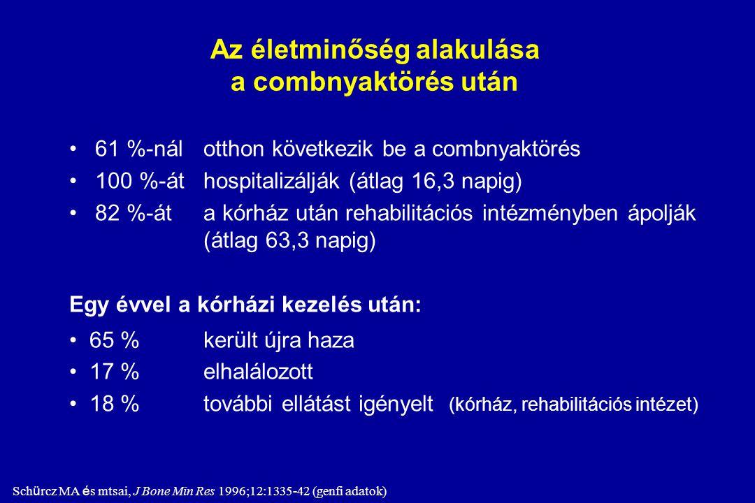 A csigolyatörések következményei CSIGOLYATÖRÉSEN. 60-64 éves nő várható élettartama 2 évvel rövidebb, ha már átesett CSIGOLYATÖRÉSEN. CSIGOLYATÖRÉS 60