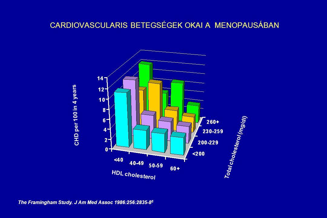 CARDIOVASCULARIS BETEGSÉGEK OKAI A MENOPAUSÁBAN CHD per 100 in 10 years Total cholesterol (mg/dl) Age (years) The Framingham Heart Study. Can J Cardio