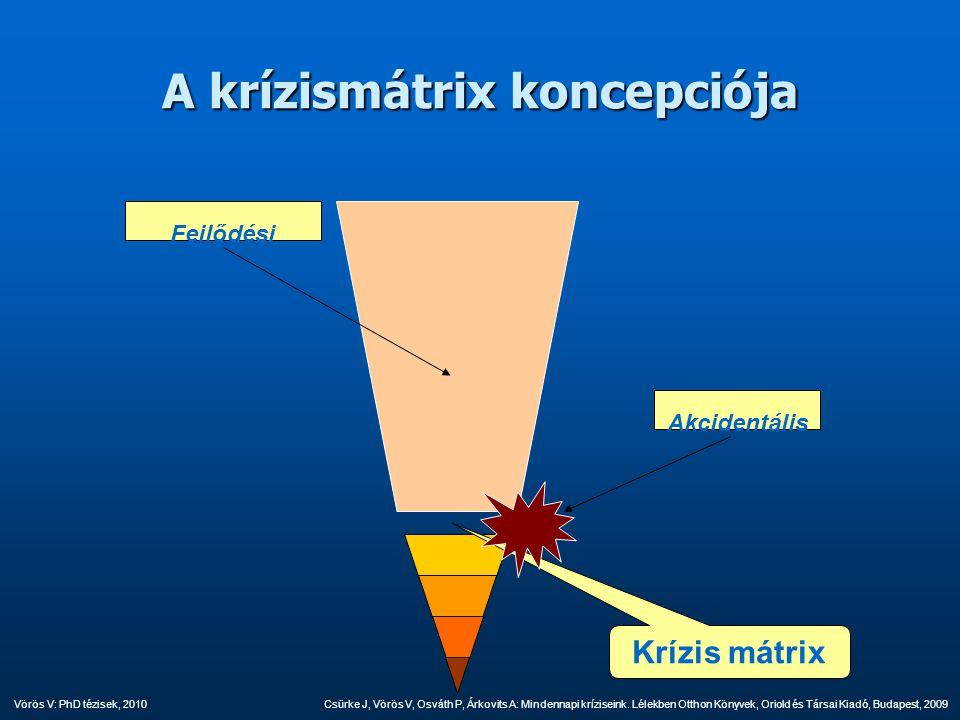 A krízismátrix koncepciója Fejlődési Akcidentális Krízis mátrix Csürke J, Vörös V, Osváth P, Árkovits A: Mindennapi kríziseink. Lélekben Otthon Könyve
