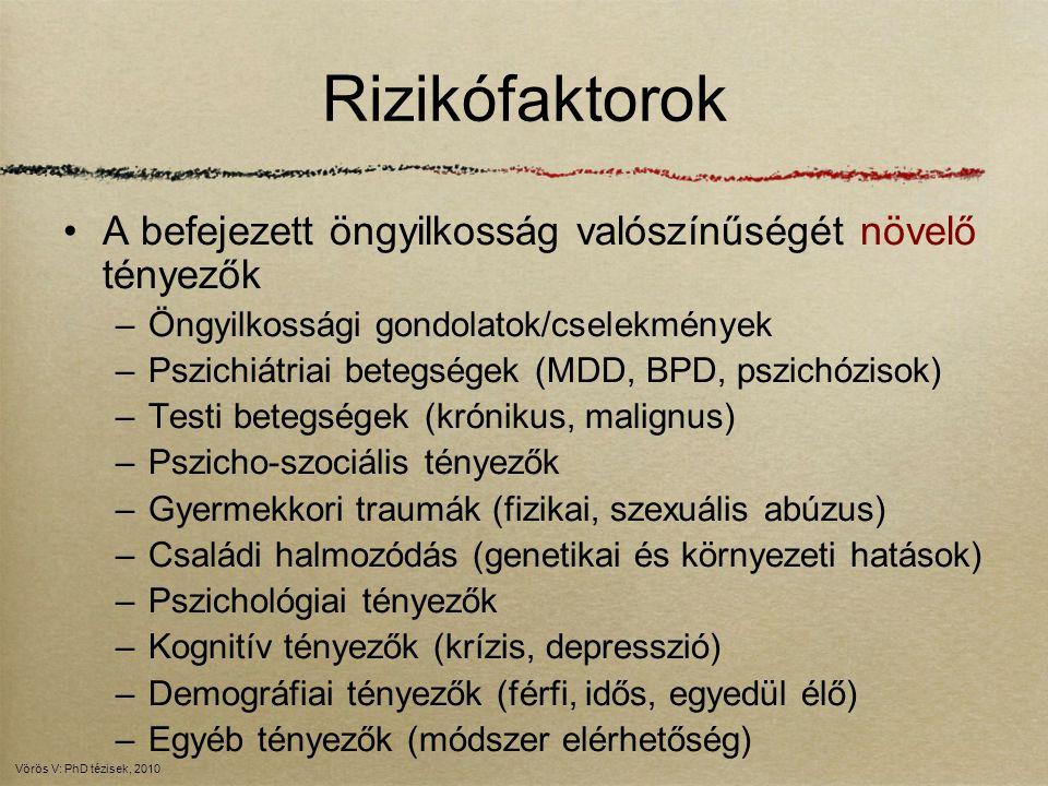 Rizikófaktorok A befejezett öngyilkosság valószínűségét növelő tényezők –Öngyilkossági gondolatok/cselekmények –Pszichiátriai betegségek (MDD, BPD, ps