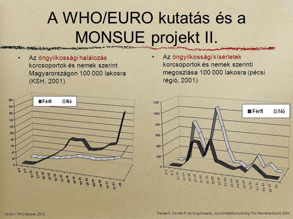 A WHO/EURO kutatás és a MONSUE projekt II. Az öngyilkossági halálozás korcsoportok és nemek szerint Magyarországon 100 000 lakosra (KSH, 2001) Az öngy