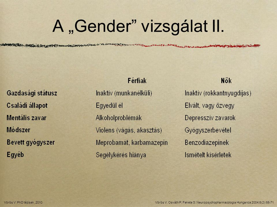 "A ""Gender"" vizsgálat II. Vörös V, Osváth P, Fekete S: Neuropsychopharmacologia Hungarica 2004;6(2):65-71Vörös V: PhD tézisek, 2010"