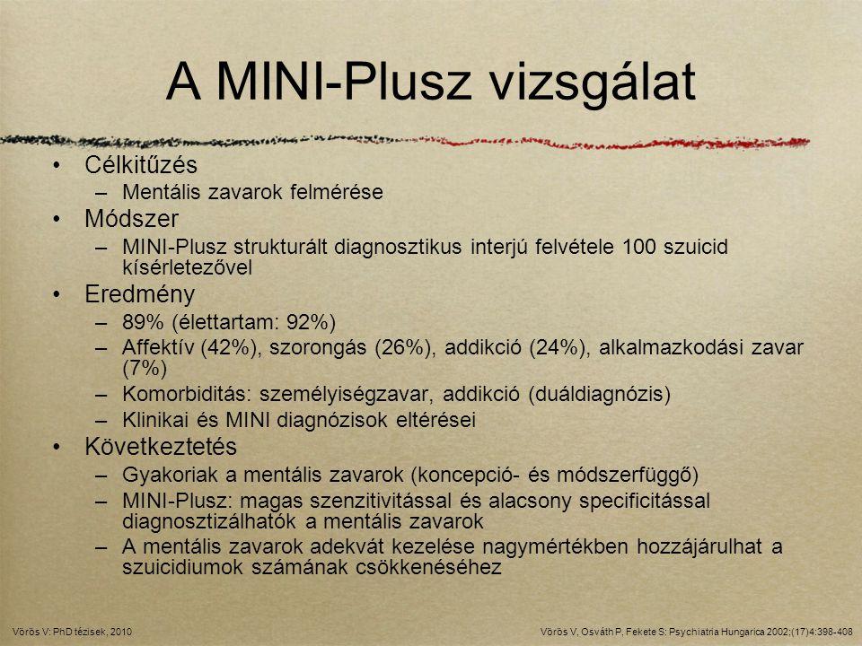 A MINI-Plusz vizsgálat Célkitűzés –Mentális zavarok felmérése Módszer –MINI-Plusz strukturált diagnosztikus interjú felvétele 100 szuicid kísérletezőv