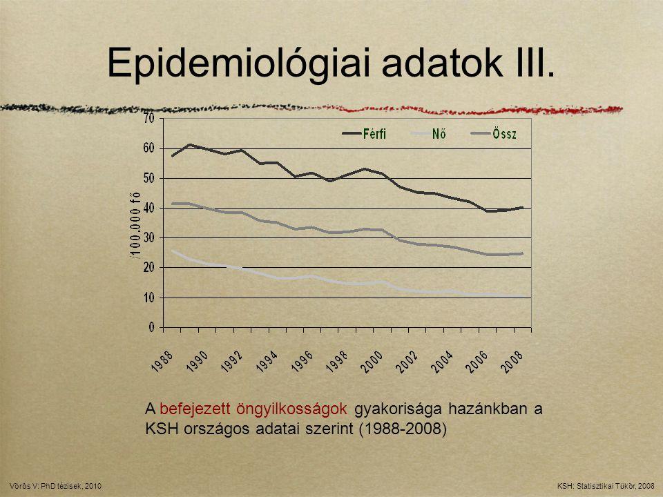 Epidemiológiai adatok III. A befejezett öngyilkosságok gyakorisága hazánkban a KSH országos adatai szerint (1988-2008) KSH: Statisztikai Tükör, 2008Vö