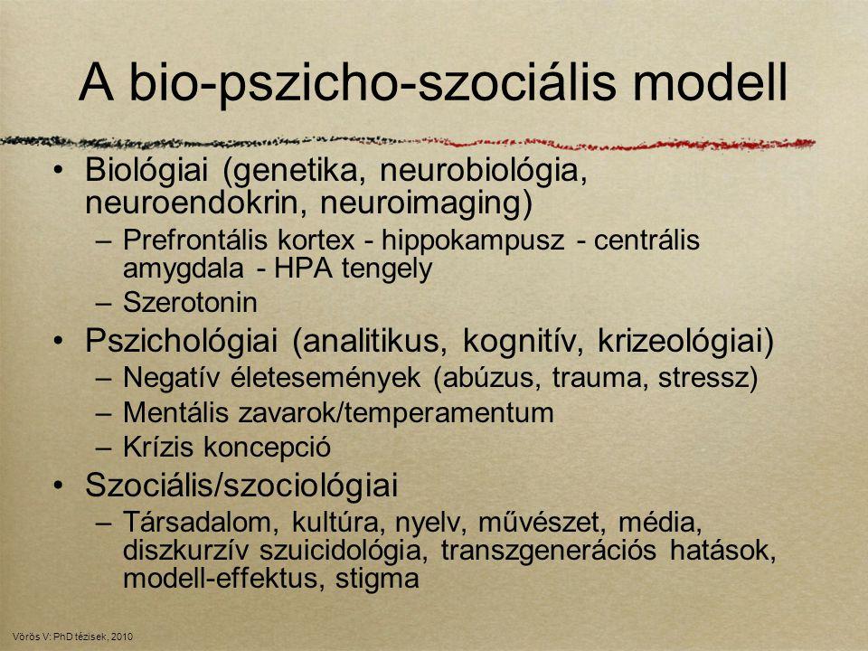 Mann stressz-diatézis modellje Mentális zavarok (depresszió, pszichózis) Negatív életesemények OBJEKTÍV ÁLLAPOT Reménytelenség, Szubjektív depresszió, Öngyilkossági gondolatok SZUBJEKTÍV ÁLLAPOT Szuicid késztetés Alacsony Szerotonerg aktivitásImpulzivitásAgresszivitás SzerhasználatSzuicidium (alkohol, drog, nikotin) Mann: AJP 1999;156:181-9 Vörös V: PhD tézisek, 2010