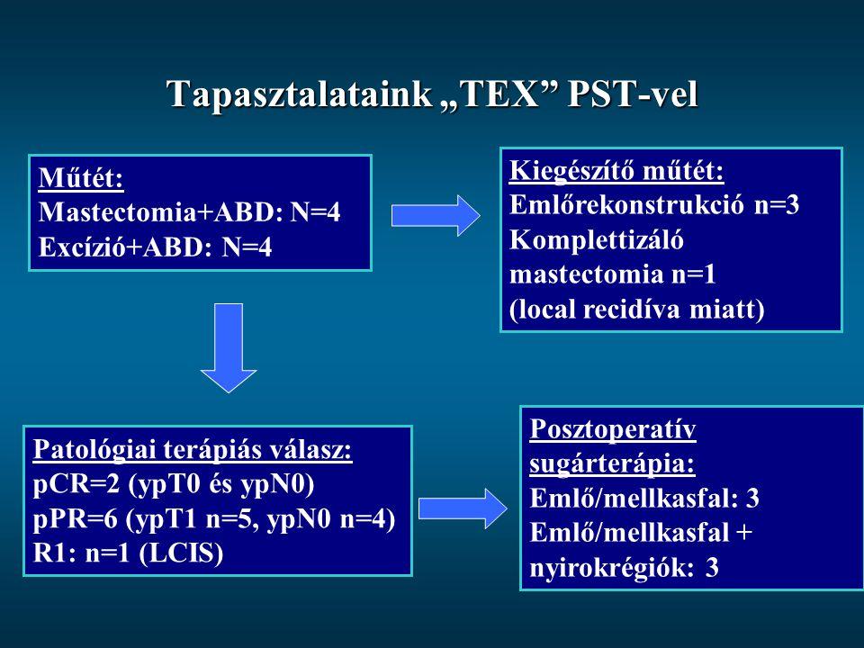 """Tapasztalataink """"TEX"""" PST-vel Műtét: Mastectomia+ABD: N=4 Excízió+ABD: N=4 Patológiai terápiás válasz: pCR=2 (ypT0 és ypN0) pPR=6 (ypT1 n=5, ypN0 n=4)"""