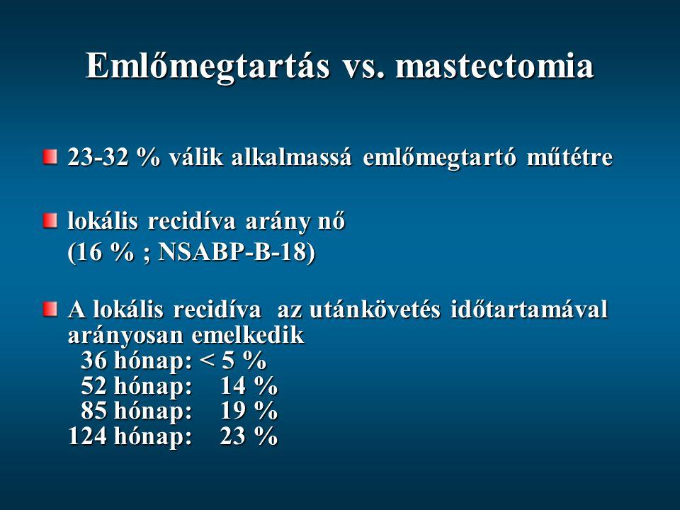 Emlőmegtartás vs. mastectomia 23-32 % válik alkalmassá emlőmegtartó műtétre lokális recidíva arány nő (16 % ; NSABP-B-18) A lokális recidíva az utánkö