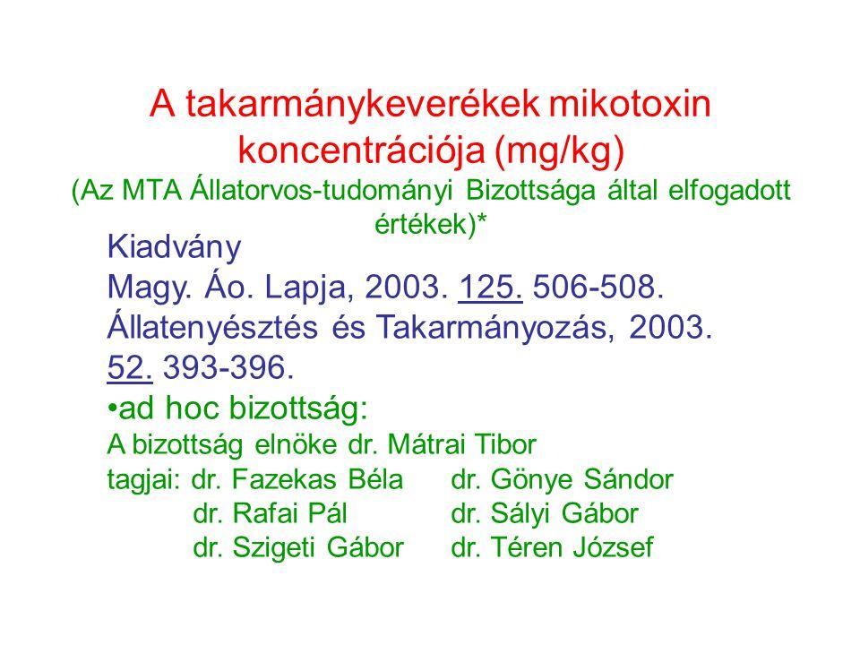 A takarmánykeverékek mikotoxin koncentrációja (mg/kg) (Az MTA Állatorvos-tudományi Bizottsága által elfogadott értékek)* Kiadvány Magy. Áo. Lapja, 200