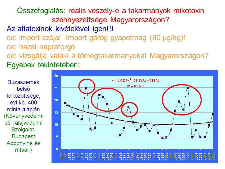 Összefoglalás: reális veszély-e a takarmányok mikotoxin szennyezettsége Magyarországon? Az aflatoxinok kivételével igen!!! de: import szója! Import gö
