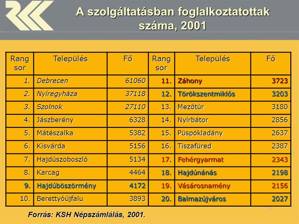 A szolgáltatásban foglalkoztatottak száma, 2001 Rang sor TelepülésFő TelepülésFő 1.Debrecen6106011.Záhony3723 2.Nyíregyháza3711812.Törökszentmiklós320