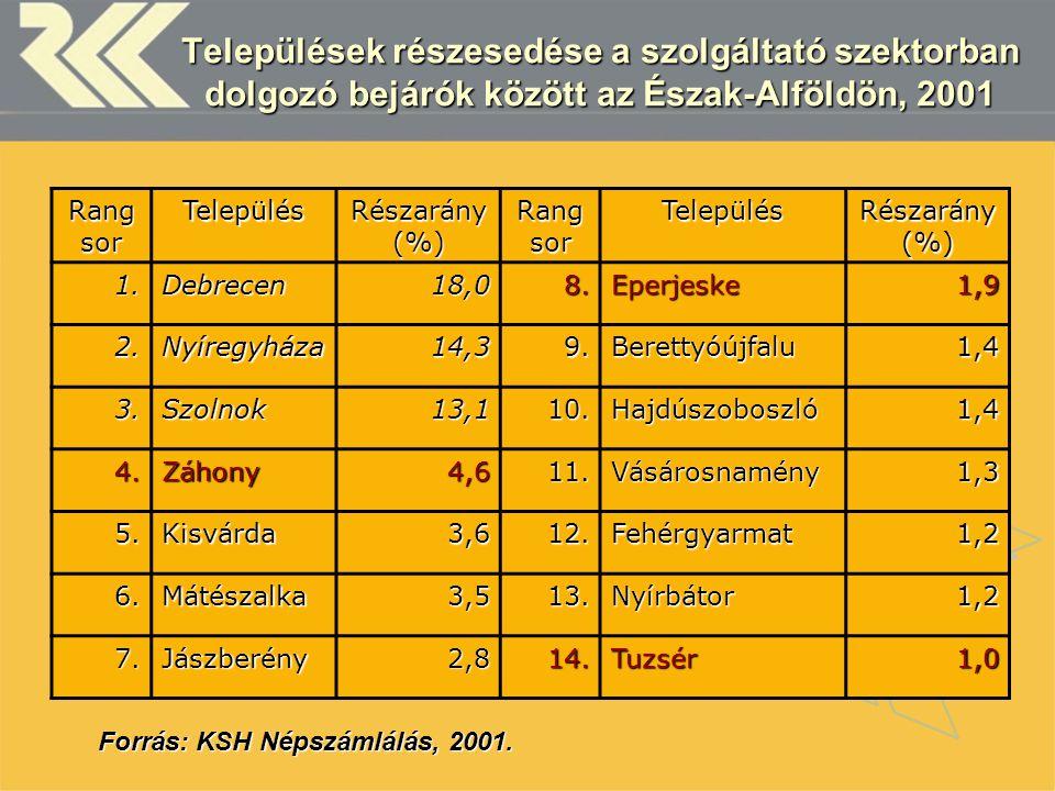 A szolgáltatásban foglalkoztatottak ezer lakosra jutó száma, 2001 Rang sor Település% Település% 1.Eperjeske830,111.Fényeslitke276,7 2.Záhony791,812.Fehérgyarmat266,7 3.Ártánd421,813.Tiszabecs262,2 4.Szolnok349,214.Berettyóújfalu241,6 5.Beregsurány339,315.Csengersima240,5 6.Nyíregyháza312,516.Vásárosnamény237,6 7.Tuzsér294,017.Berekfürdő229,6 8.Mátészalka290,118.Jászberény224,4 9.Debrecen289,319.Hajdúszoboszló219,2 10.Kisvárda288,420.Biharkeresztes214,4 Forrás: KSH Népszámlálás, 2001.
