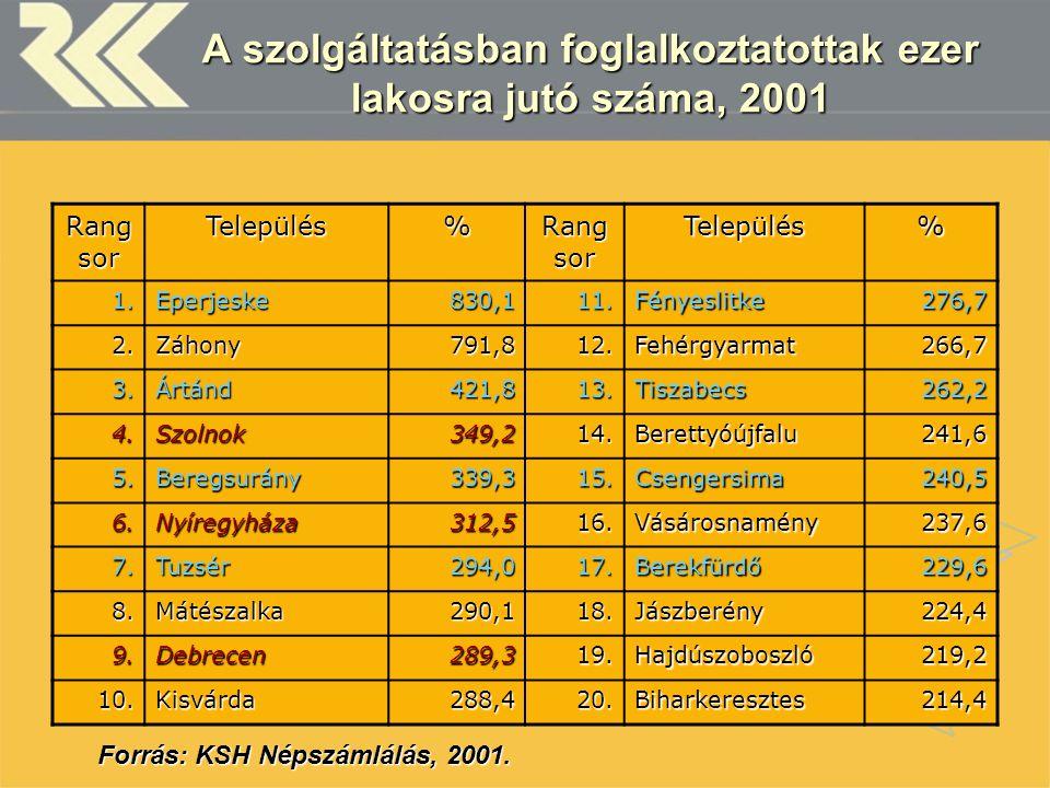 A szolgáltatásban foglalkoztatottak ezer lakosra jutó száma, 2001 Rang sor Település% Település% 1.Eperjeske830,111.Fényeslitke276,7 2.Záhony791,812.F