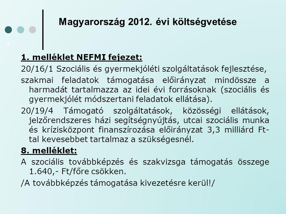 Magyarország 2012. évi költségvetése 6 1. melléklet NEFMI fejezet: 20/16/1 Szociális és gyermekjóléti szolgáltatások fejlesztése, szakmai feladatok tá