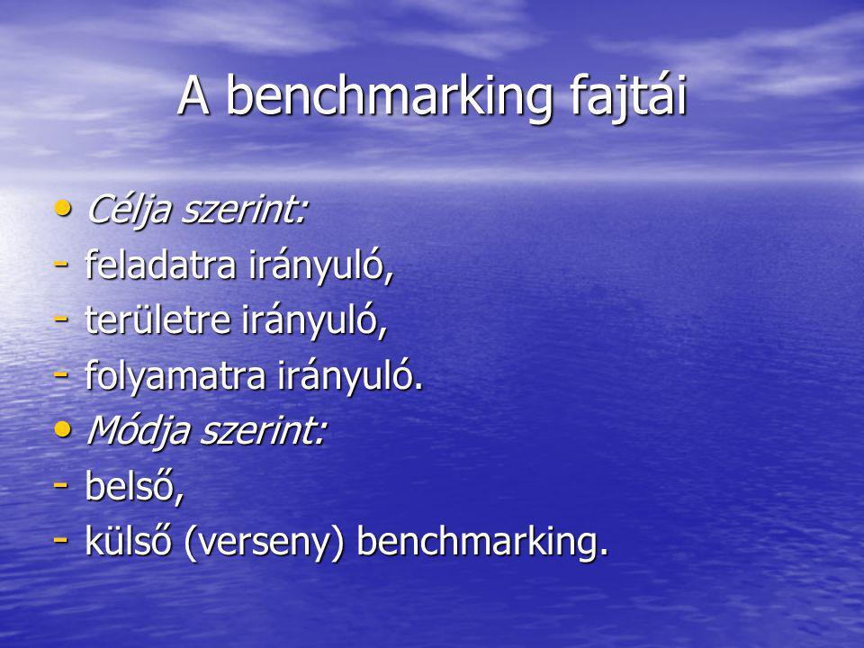 A benchmarking fajtái Célja szerint: Célja szerint: - feladatra irányuló, - területre irányuló, - folyamatra irányuló.