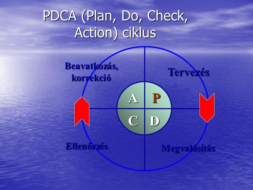 PDCA (Plan, Do, Check, Action) ciklus C P D A Tervezés Megvalósítás Beavatkozás,korrekció Ellenőrzés