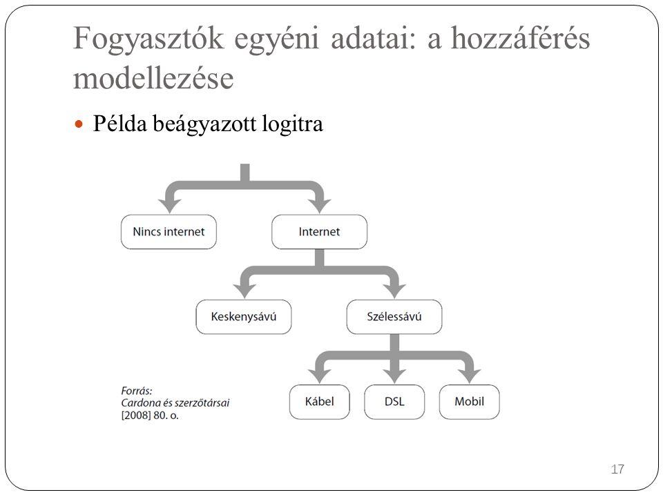 Fogyasztók egyéni adatai: a hozzáférés modellezése Példa beágyazott logitra 17