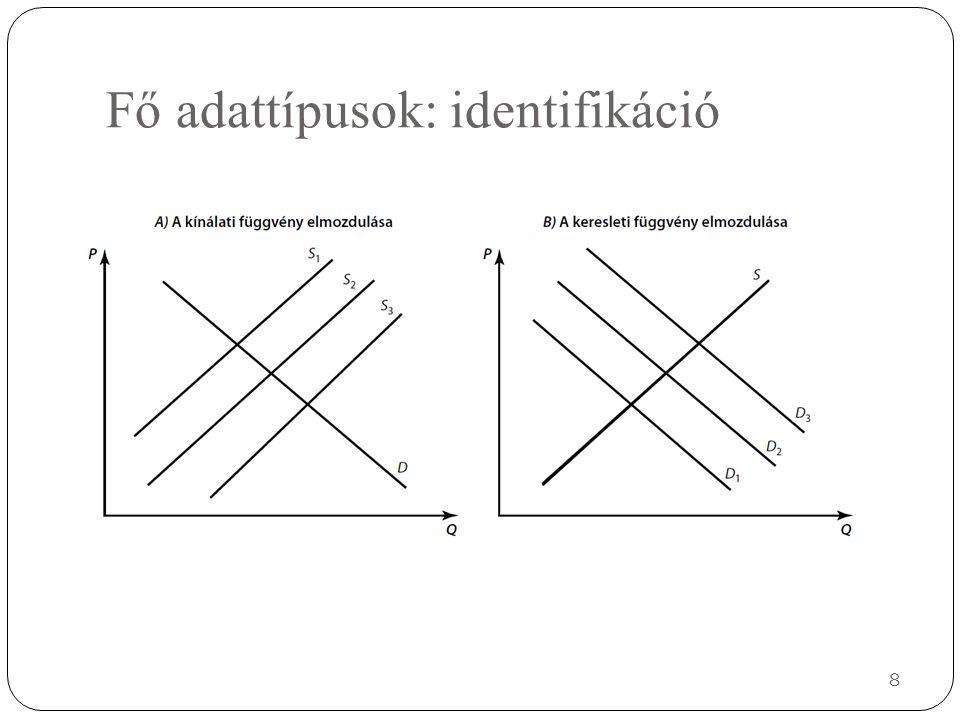 Fő adattípusok: identifikáció 8
