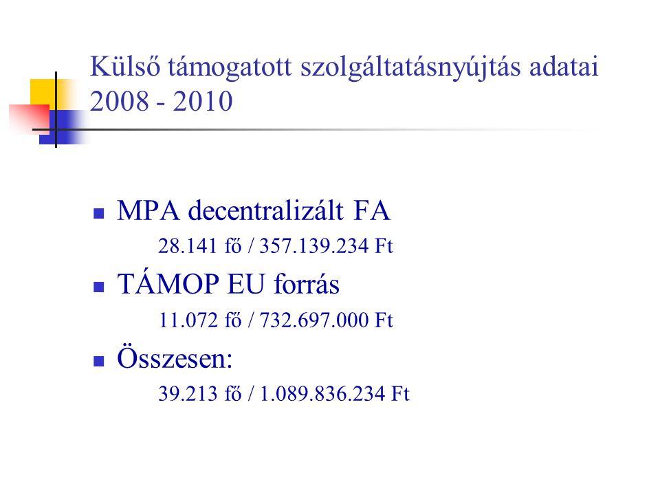 Külső támogatott szolgáltatásnyújtás adatai 2008 - 2010 MPA decentralizált FA 28.141 fő / 357.139.234 Ft TÁMOP EU forrás 11.072 fő / 732.697.000 Ft Ös
