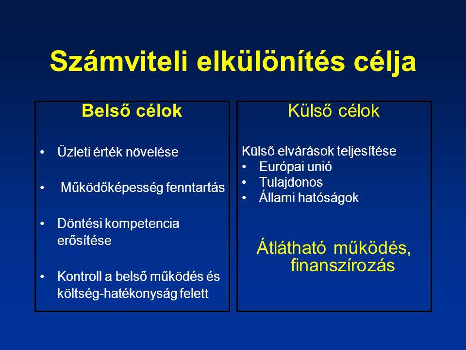 Számviteli elkülönítés célja Belső célok Üzleti érték növelése Működőképesség fenntartás Döntési kompetencia erősítése Kontroll a belső működés és költség-hatékonyság felett Külső célok Külső elvárások teljesítése Európai unió Tulajdonos Állami hatóságok Átlátható működés, finanszírozás