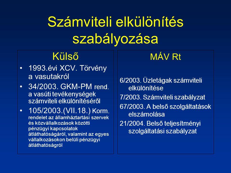 Számviteli elkülönítés szabályozása Külső 1993.évi XCV.