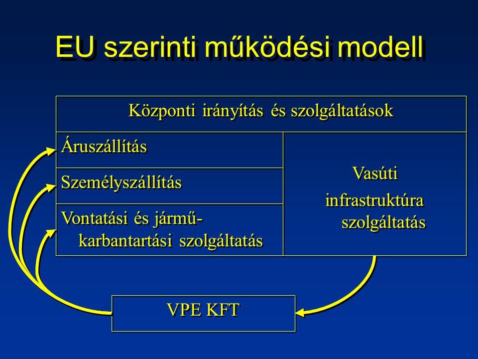 EU szerinti működési modell Központi irányítás és szolgáltatások Áruszállítás Vontatási és jármű- karbantartási szolgáltatás Személyszállítás Vasúti infrastruktúra szolgáltatás Vasúti infrastruktúra szolgáltatás VPE KFT
