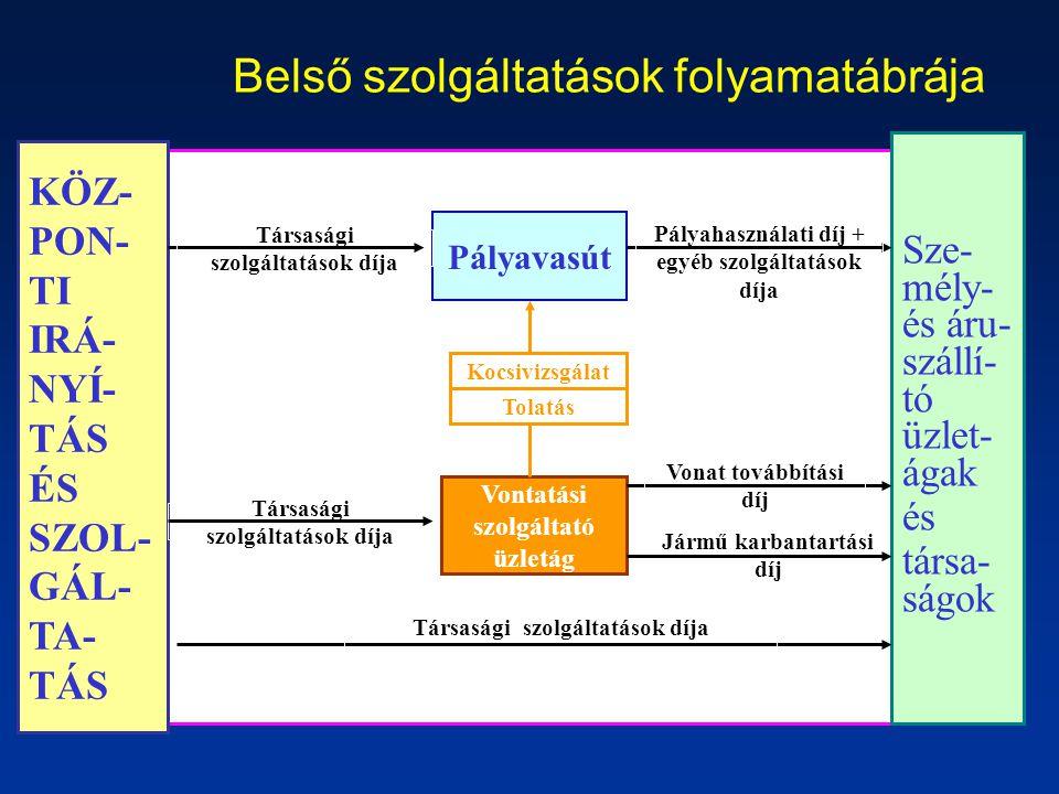 Belső szolgáltatások folyamatábrája KÖZ- PON- TI IRÁ- NYÍ- TÁS ÉS SZOL- GÁL- TA- TÁS Sze- mély- és áru- szállí- tó üzlet- ágak és társa- ságok Pályava