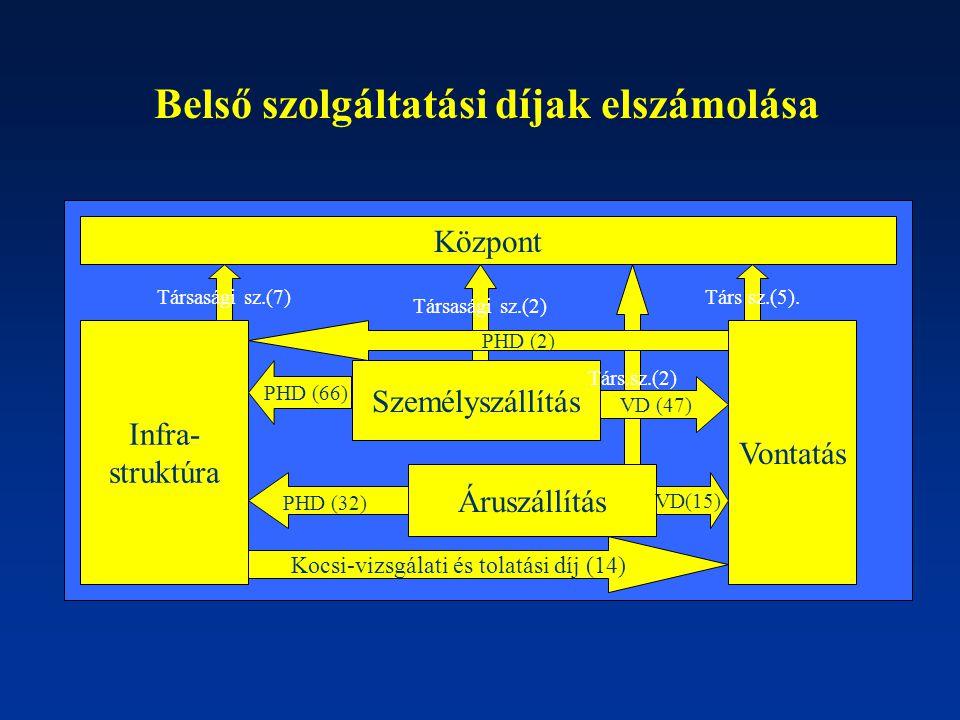 Infra- struktúra Vontatás Személyszállítás Áruszállítás Központ Infra- struktúra Vontatás Személyszállítás Áruszállítás Társasági sz.(7) PHD (66) PHD (32) Társasági sz.(2) Társ.sz.(2) VD (47) VD(15) Kocsi-vizsgálati és tolatási díj (14) PHD (2) Társ sz.(5).
