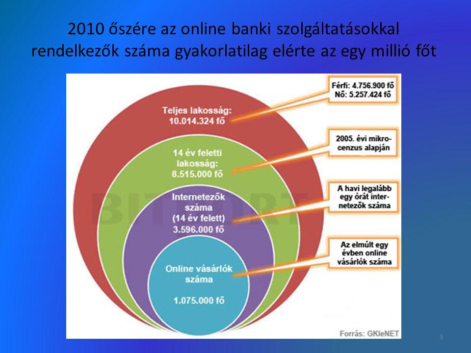 2010 őszére az online banki szolgáltatásokkal rendelkezők száma gyakorlatilag elérte az egy millió főt 3