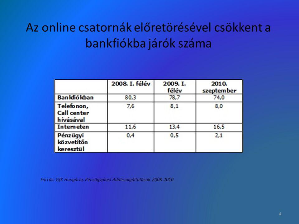 Függ a társadalmi státusztól Minden negyedik felsőfokú végzettségű ügyfél használja bankolásra az internetet.