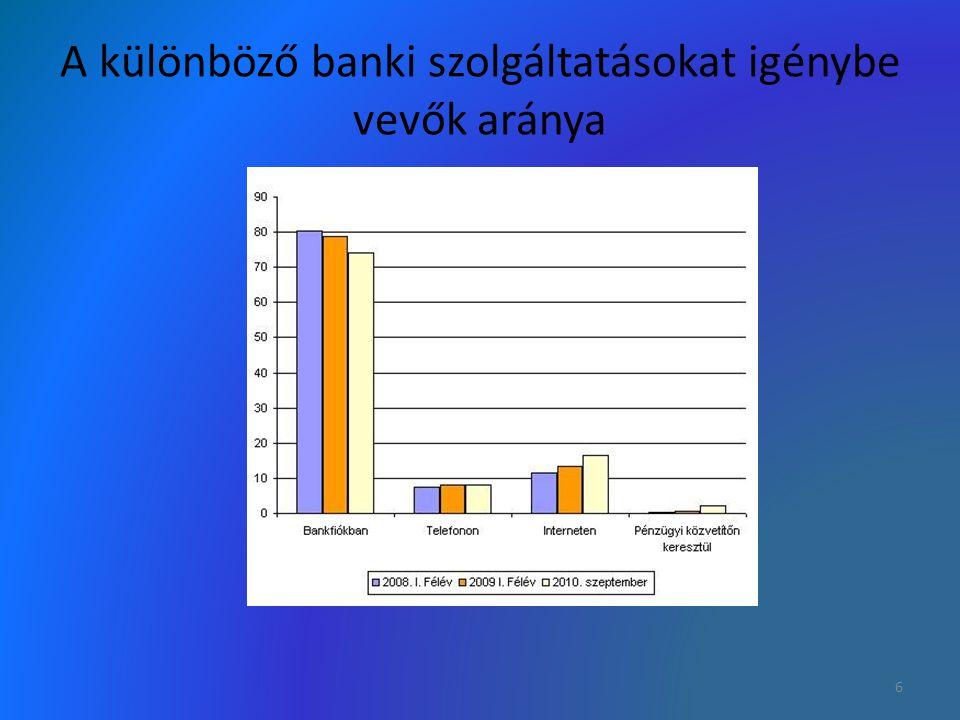A különböző banki szolgáltatásokat igénybe vevők aránya 6
