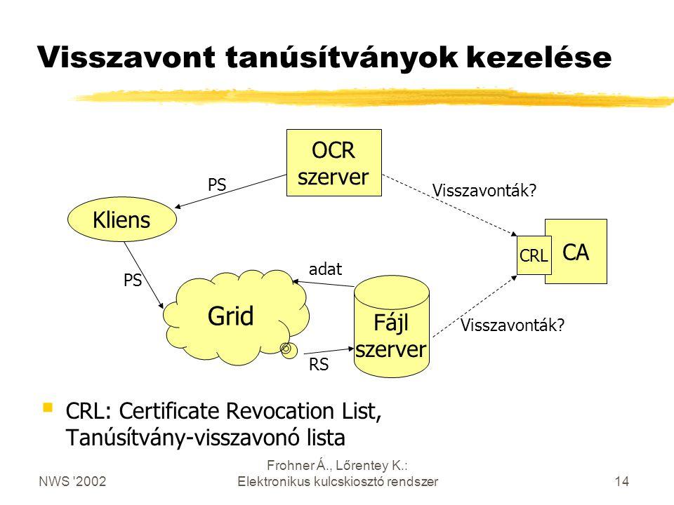 NWS 2002 Frohner Á., Lőrentey K.: Elektronikus kulcskiosztó rendszer14 Visszavont tanúsítványok kezelése Kliens OCR szerver PS Grid Fájl szerver PS RS CA CRL Visszavonták.