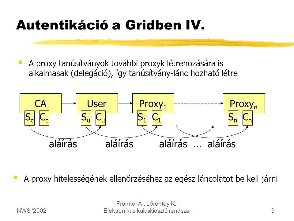 NWS 2002 Frohner Á., Lőrentey K.: Elektronikus kulcskiosztó rendszer20 További információk  GSI Online Credential Retrieval — Requirements http://www.gridforum.org/security/ggf3_2001-10/  OCR Implementation for the Grid Portal Collaboration http://dast.nlanr.net/Projects/MyProxy/  Securely Available Credentials (SACRED) — Requirements RFC 3157  Online Certificate Status Protocol RFC 2560