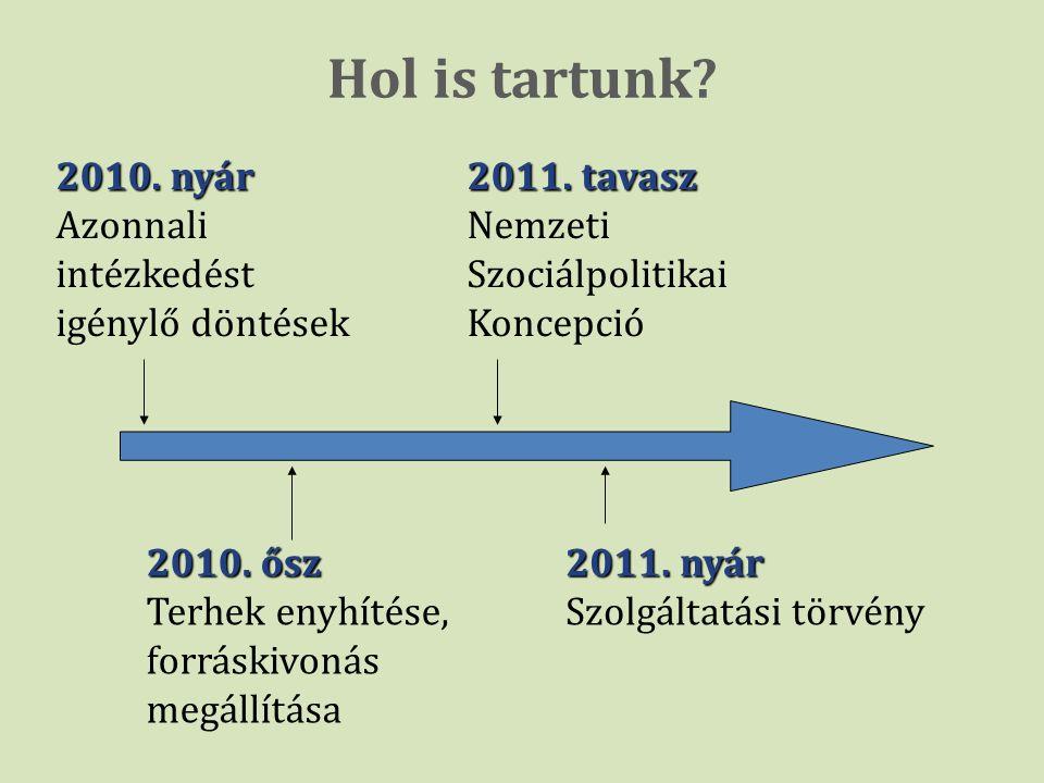 Hol is tartunk?, 2010. nyár Azonnali intézkedést igénylő döntések 2010. ősz Terhek enyhítése, forráskivonás megállítása 2011. tavasz Nemzeti Szociálpo
