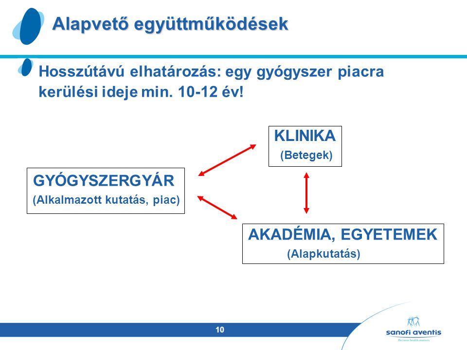 10 Alapvető együttműködések Hosszútávú elhatározás: egy gyógyszer piacra kerülési ideje min.