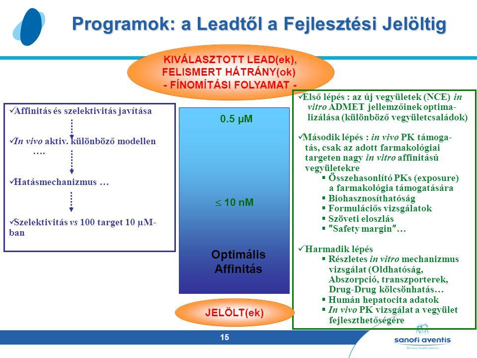 15 Programok: a Leadtől a Fejlesztési Jelöltig KIVÁLASZTOTT LEAD(ek), FELISMERT HÁTRÁNY(ok) - FÍNOMÍTÁSI FOLYAMAT - Affinitás és szelektivitás javítása In vivo aktiv.