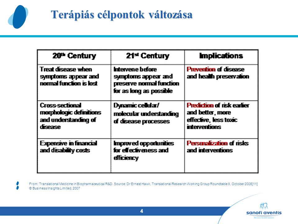 4 Terápiás célpontok változása From: Translational Medicine in Biopharmaceutical R&D. Source: Dr Ernest Hawk, Translational Research Working Group Rou
