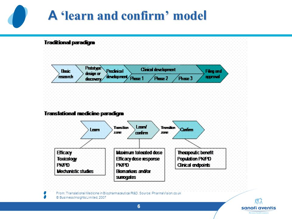 6 A 'learn and confirm' model From: Translational Medicine in Biopharmaceutical R&D.