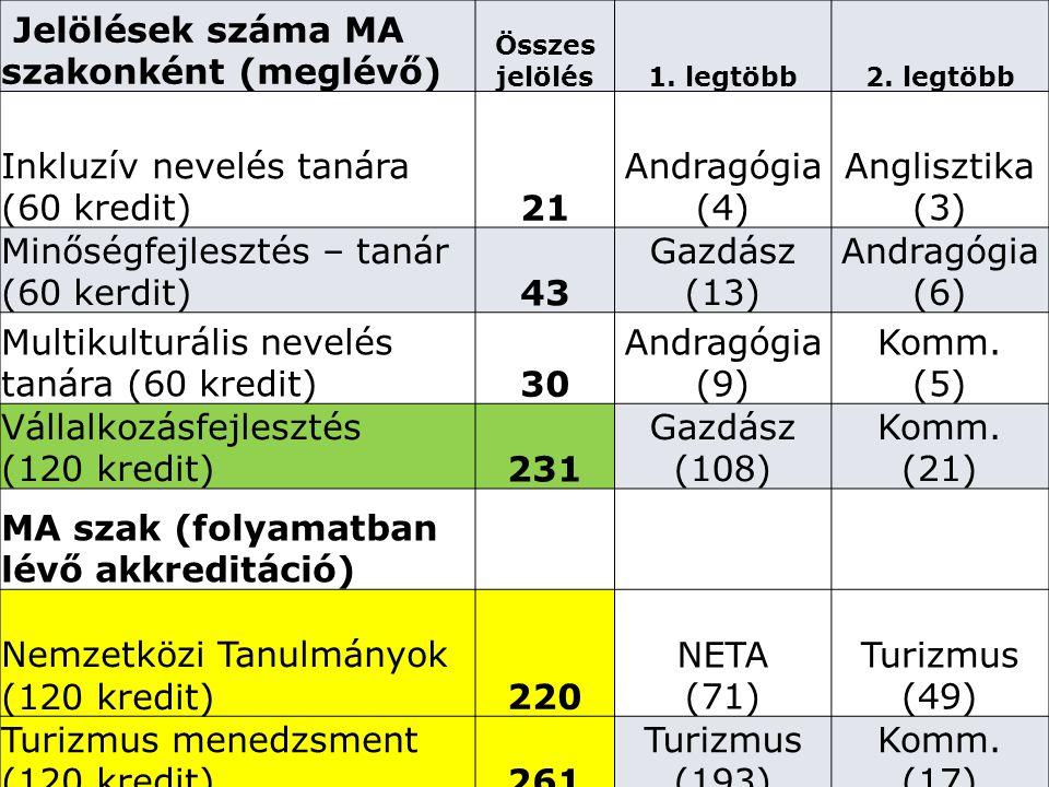 Jelölések száma MA szakonként (meglévő) Összes jelölés1. legtöbb2. legtöbb Inkluzív nevelés tanára (60 kredit)21 Andragógia (4) Anglisztika (3) Minősé