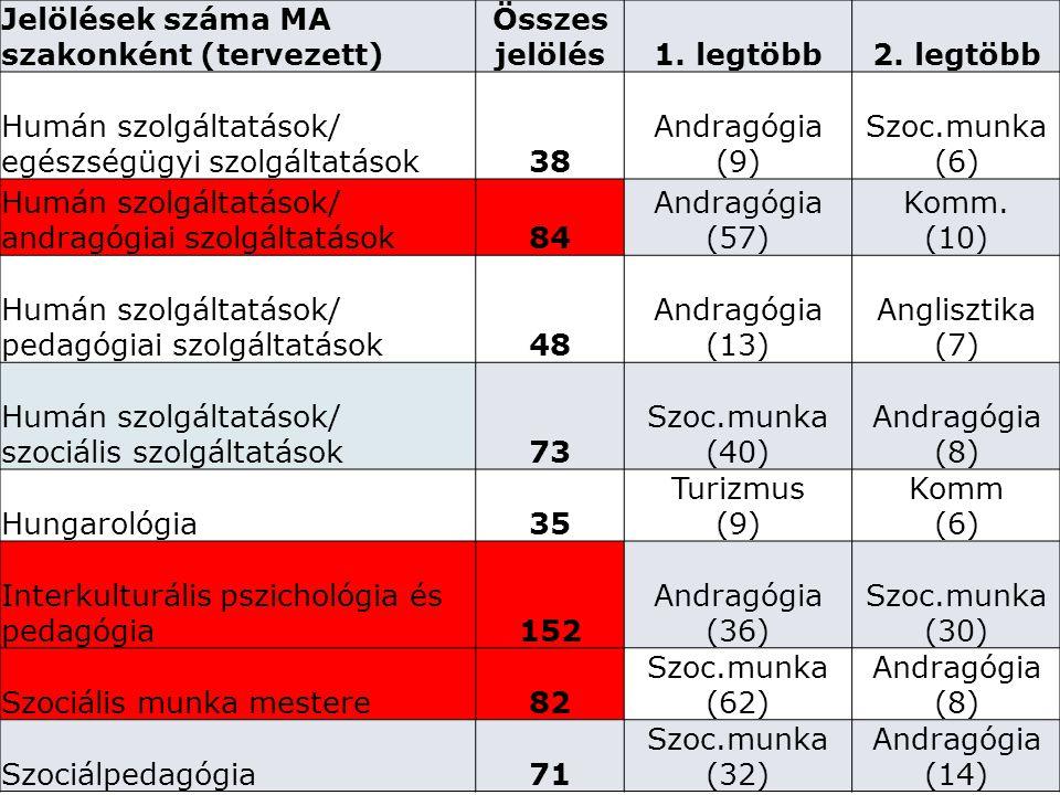 Jelölések száma MA szakonként (tervezett) Összes jelölés1. legtöbb2. legtöbb Humán szolgáltatások/ egészségügyi szolgáltatások38 Andragógia (9) Szoc.m